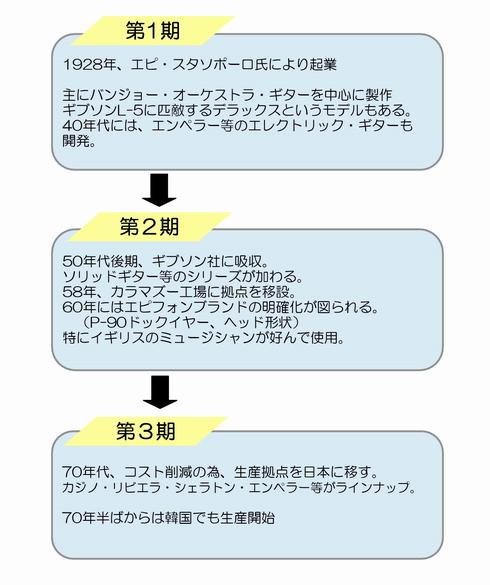 ■エピフォン系譜.png